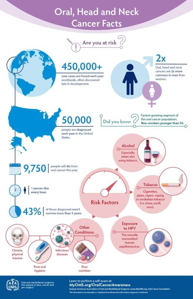 Oral, Head and Neck Cancer Facts